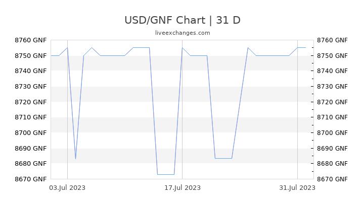 USD/GNF Chart