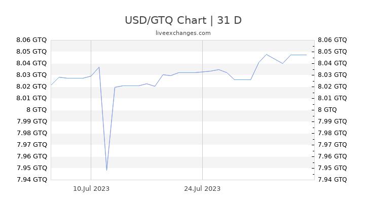 USD/GTQ Chart