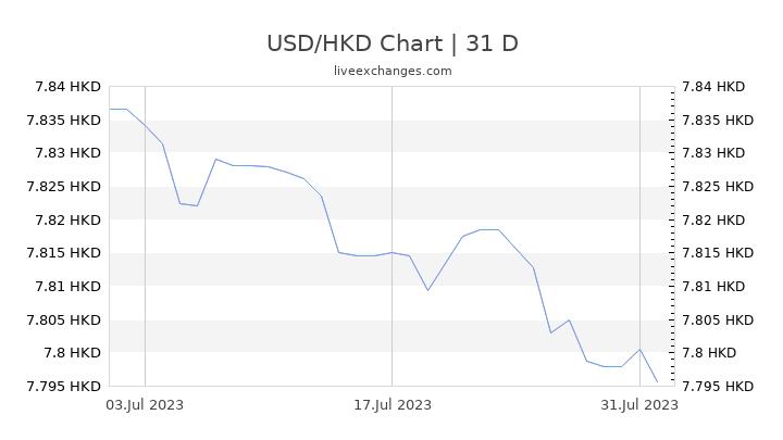 USD/HKD Chart