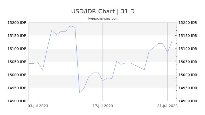USD/IDR Chart