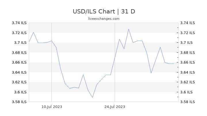USD/ILS Chart