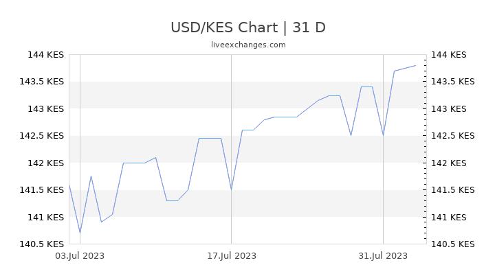 USD/KES Chart