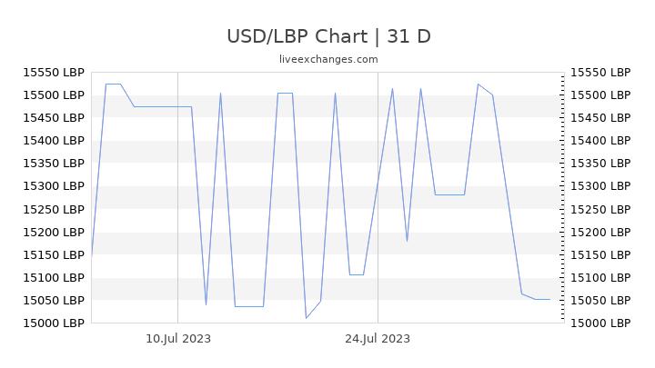 USD/LBP Chart