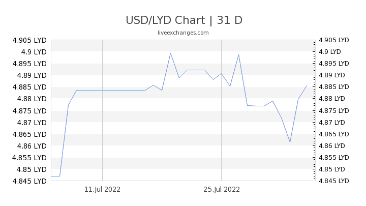 USD/LYD Chart