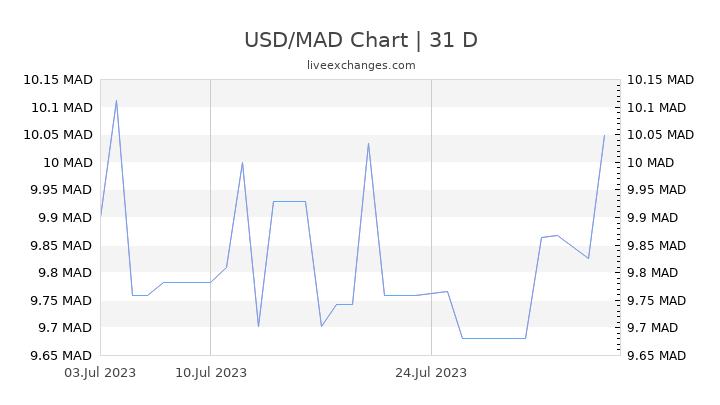 USD/MAD Chart