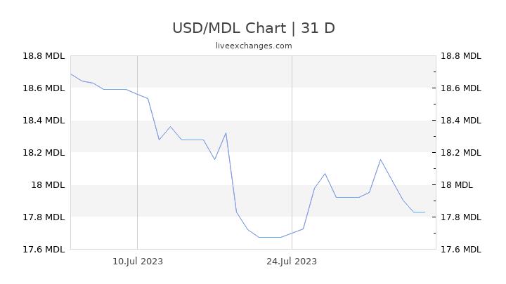 USD/MDL Chart