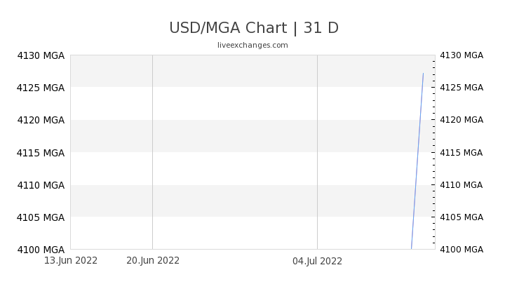 USD/MGA Chart
