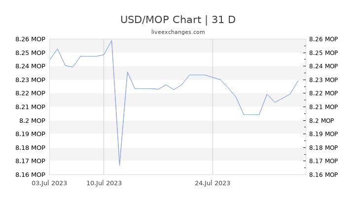 USD/MOP Chart