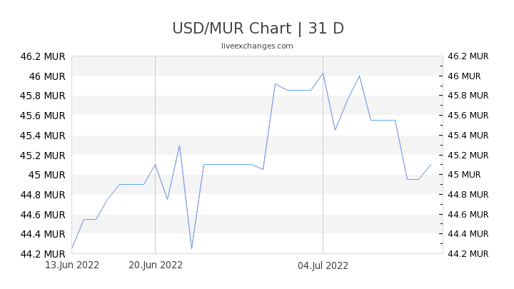 USD/MUR Chart