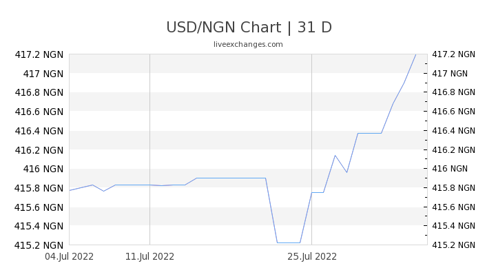 USD/NGN Chart