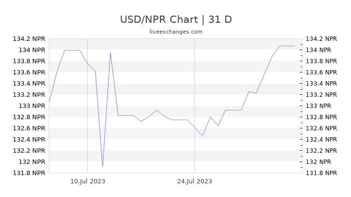 USD/NPR Chart