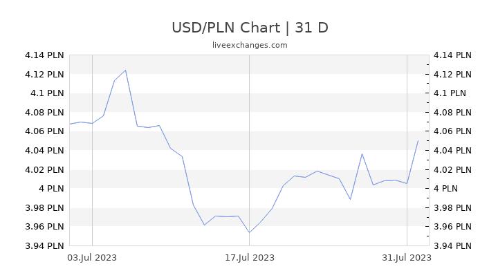 USD/PLN Chart