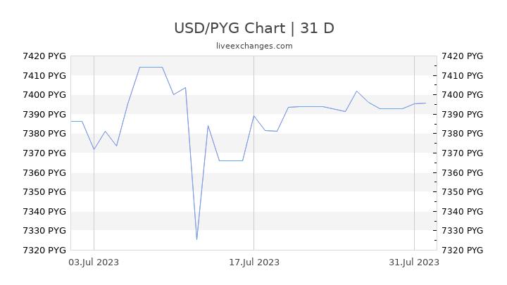 USD/PYG Chart