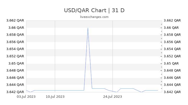 USD/QAR Chart
