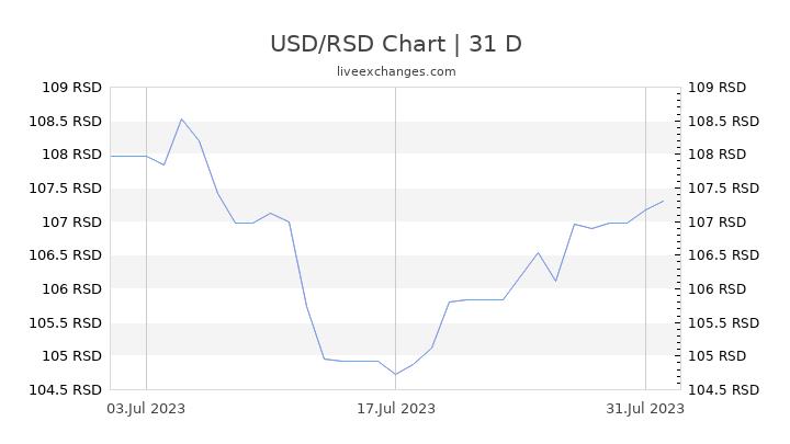 USD/RSD Chart