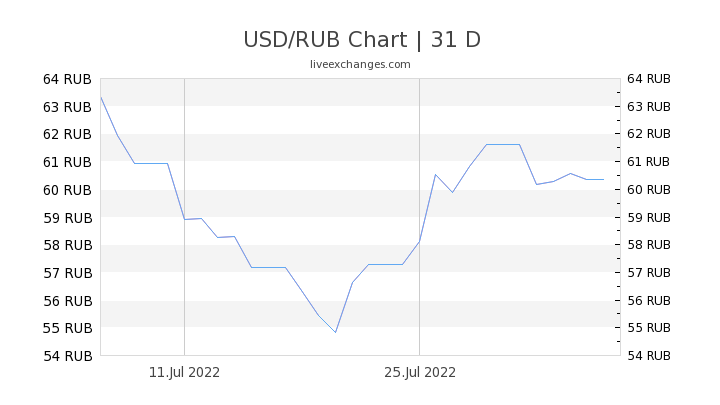 330 Usd To Rub Exchange Rate Live 22