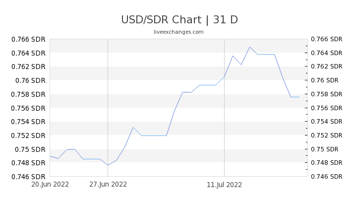 USD/SDR Chart