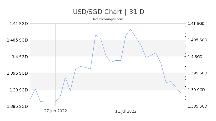 1 Usd To Sgd Exchange Rate Us Dollar