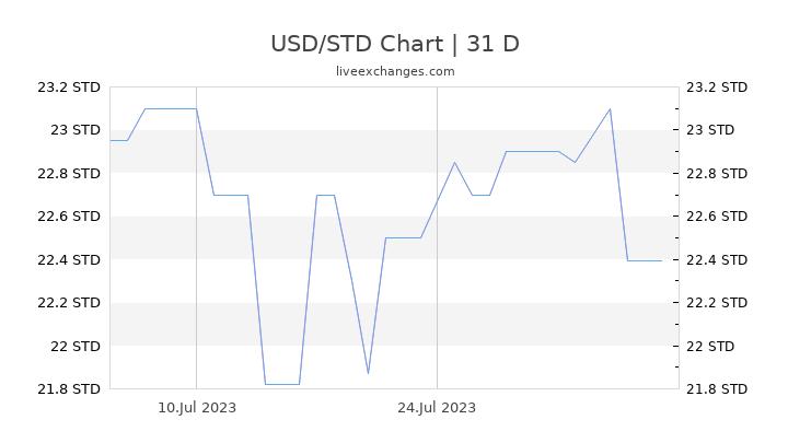 USD/STD Chart