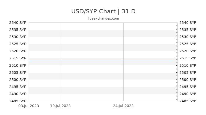 USD/SYP Chart