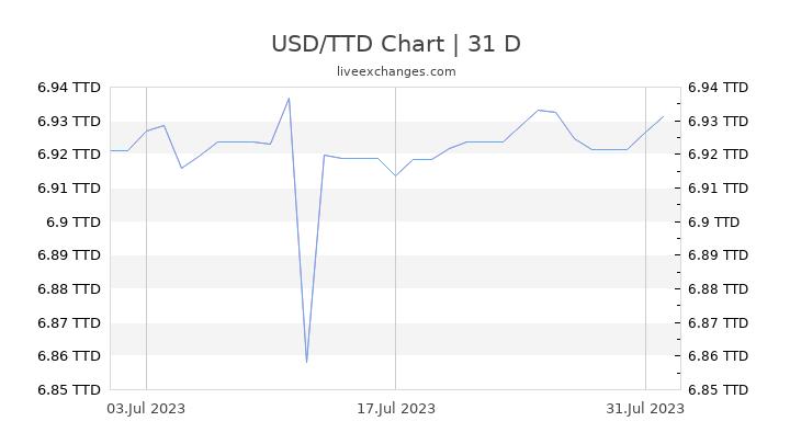 USD/TTD Chart