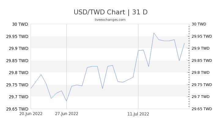 USD/TWD Chart