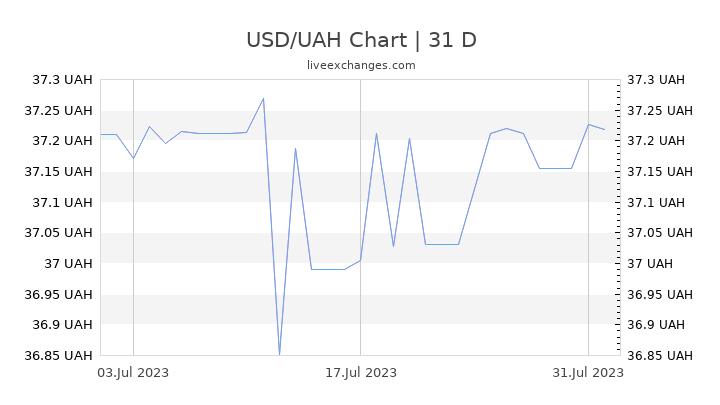 USD/UAH Chart