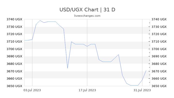 USD/UGX Chart