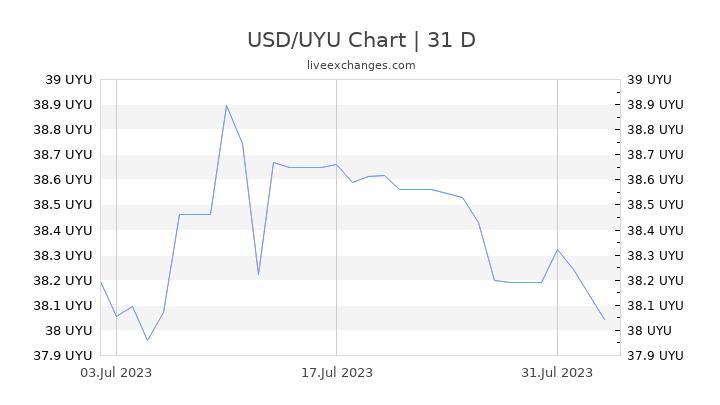 USD/UYU Chart