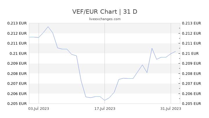 VEF/EUR Chart