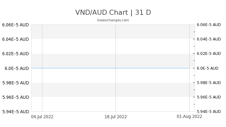 3600 Vnd To Aud Exchange Rate Live 0