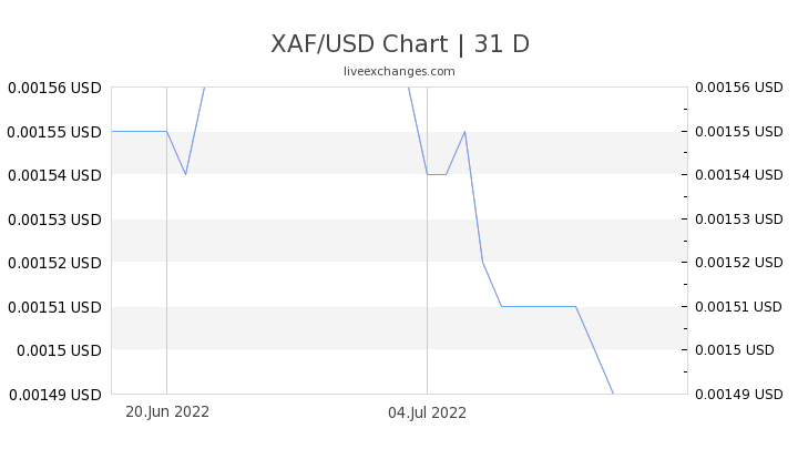 6000 Xaf To Usd Exchange Rate Live 10