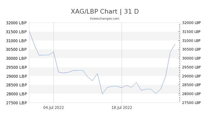 1 Xag To Lbp Exchange Rate Silver