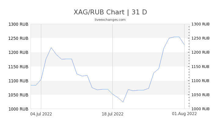 90 Xag To Rub Exchange Conversion Rate