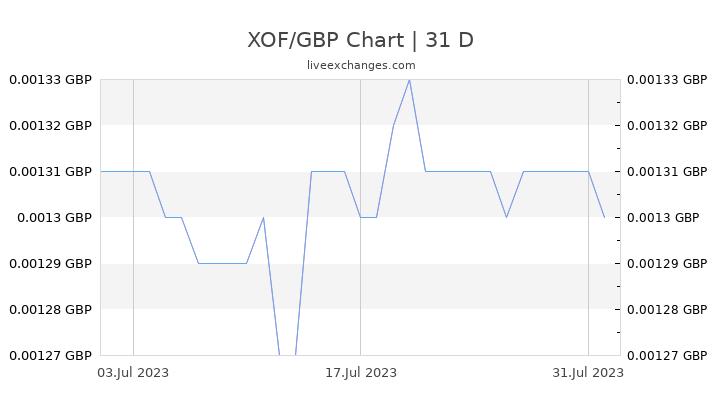 XOF/GBP Chart