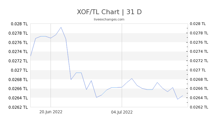 XOF/TL Chart