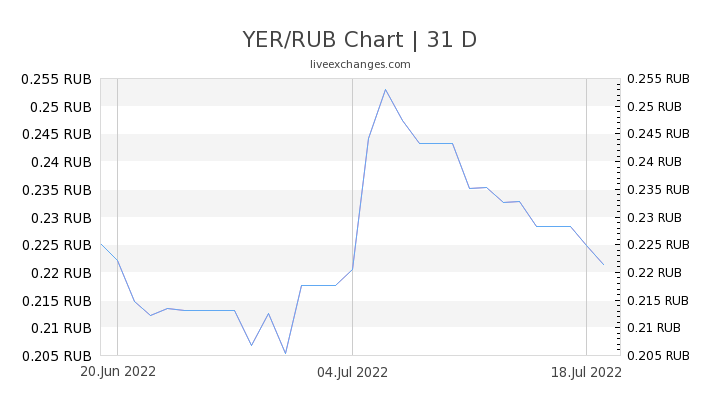 YER/RUB Chart