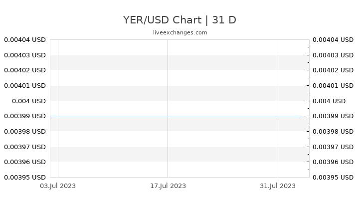 YER/USD Chart