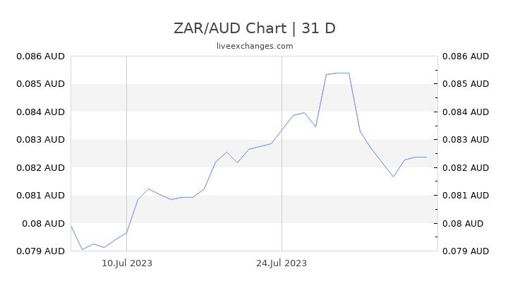 ZAR/AUD Chart