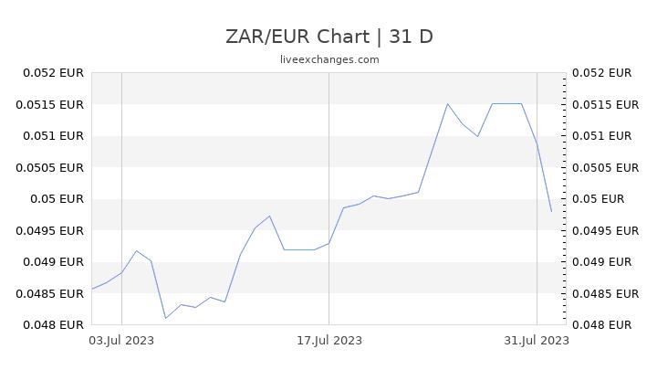 ZAR/EUR Chart