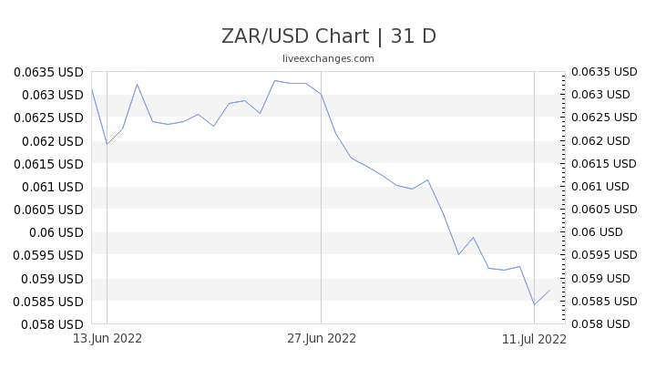 1 Zar To Usd Exchange Rate South