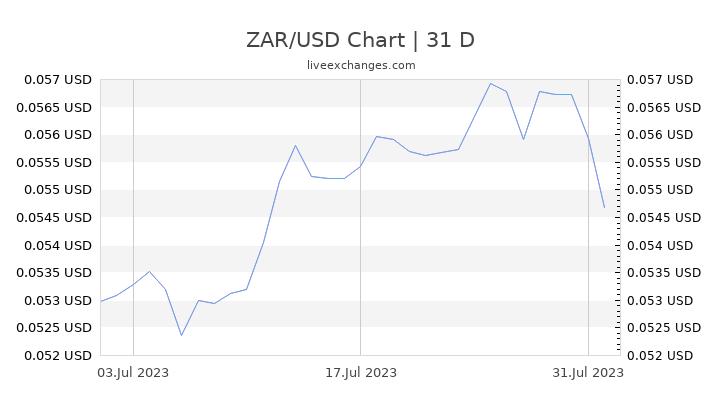 ZAR/USD Chart