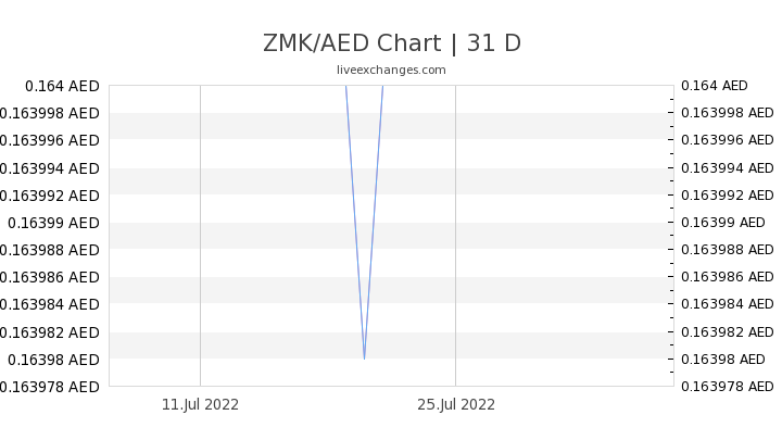 ZMK/AED Chart