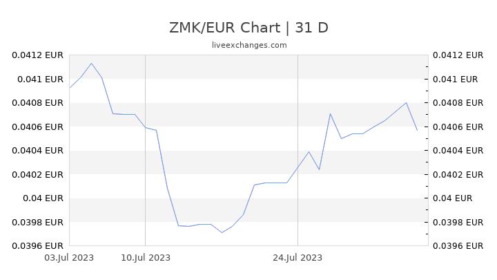 ZMK/EUR Chart