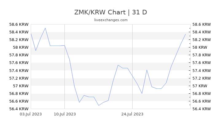 ZMK/KRW Chart