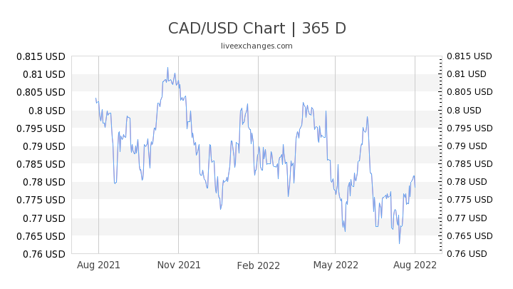 9000 Cad To Usd Exchange Rate Live 6