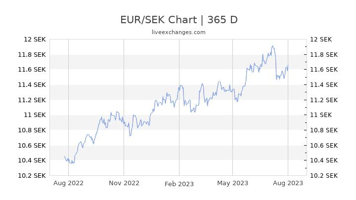 euro till kronor forex