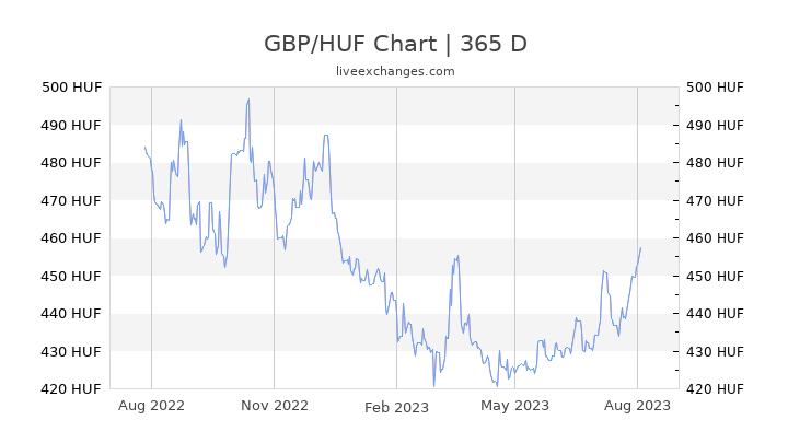 brak podatku od sprzedaży najlepsza wartość wykwintny styl 65.9 GBP to HUF Exchange Rate live: (24,143.42 HUF ...