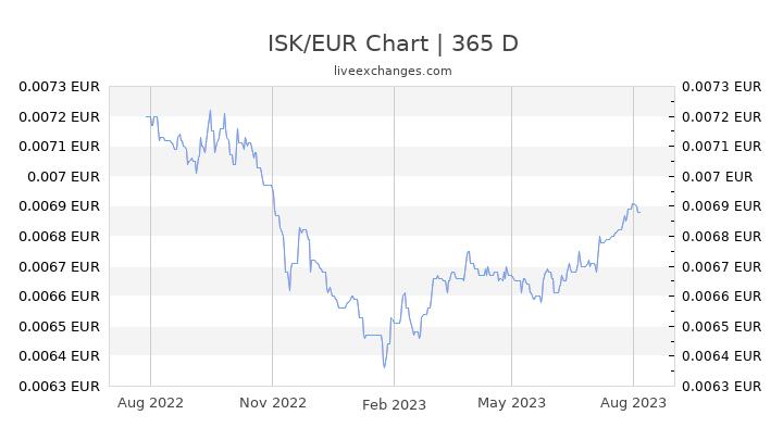 isländische krone euro rechner