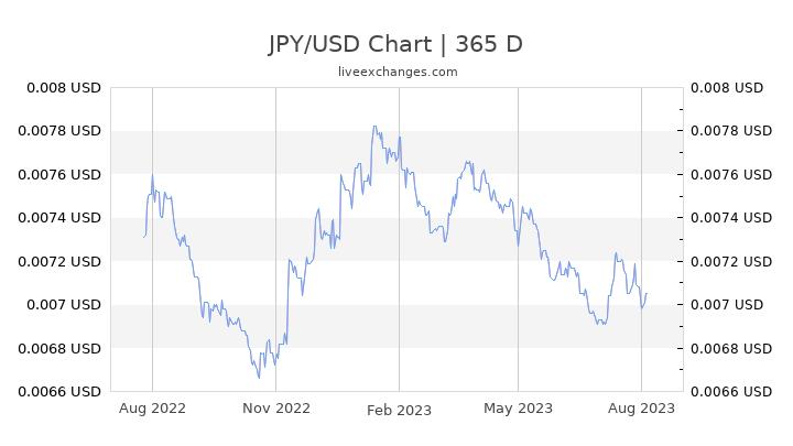 550 Japon Yeni Kac Dolar 550 Jpy Usd Ne Kadar Cevir
